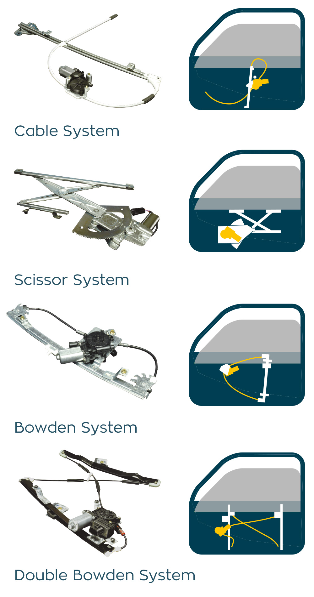 All Window Regulator Types